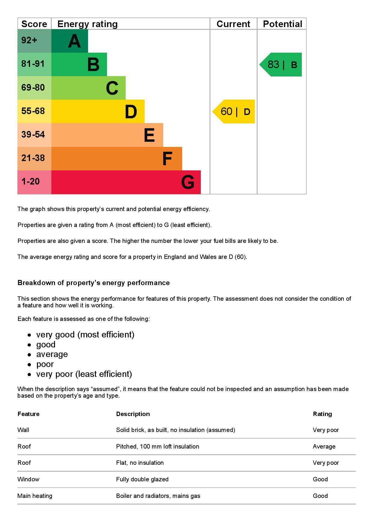 EPC Graph for 21 Queens Road, Feltham, Greater London TW13 5AW