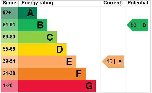 EPC Graph for 1 Woodbine Cottages, South Side, Chalfont St. Peter, Gerrards Cross, Buckinghamshire, SL9 8NH