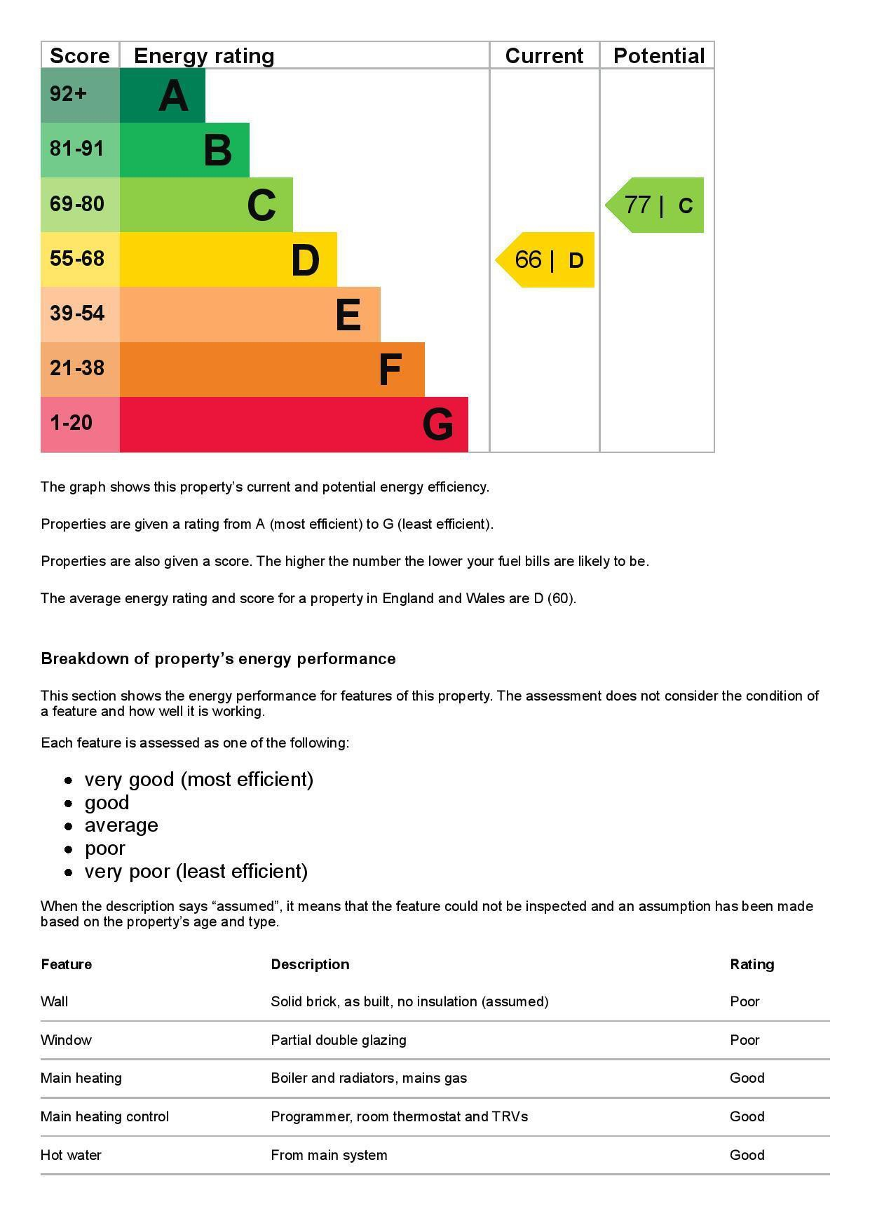EPC Graph for Flat 3, 39 Leacroft, Staines-Upon-Thames, Middlesex TW18 4PB