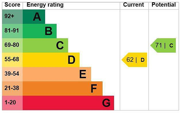EPC Graph for 21 Ninnings Road, Chalfont St. Peter, Buckinghamshire, SL9 0EF