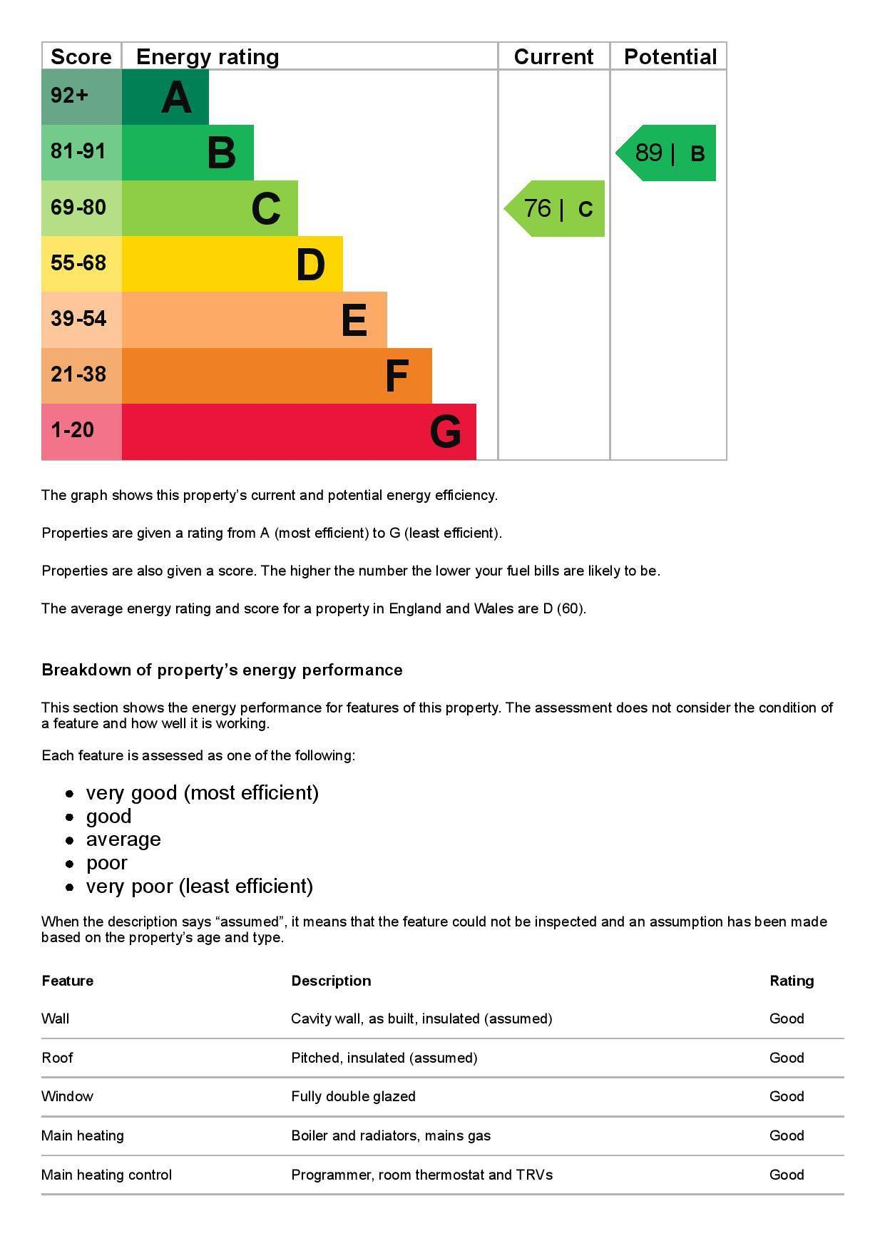 EPC Graph for 22 Brookside Close, Feltham, Middlesex TW13 7HR