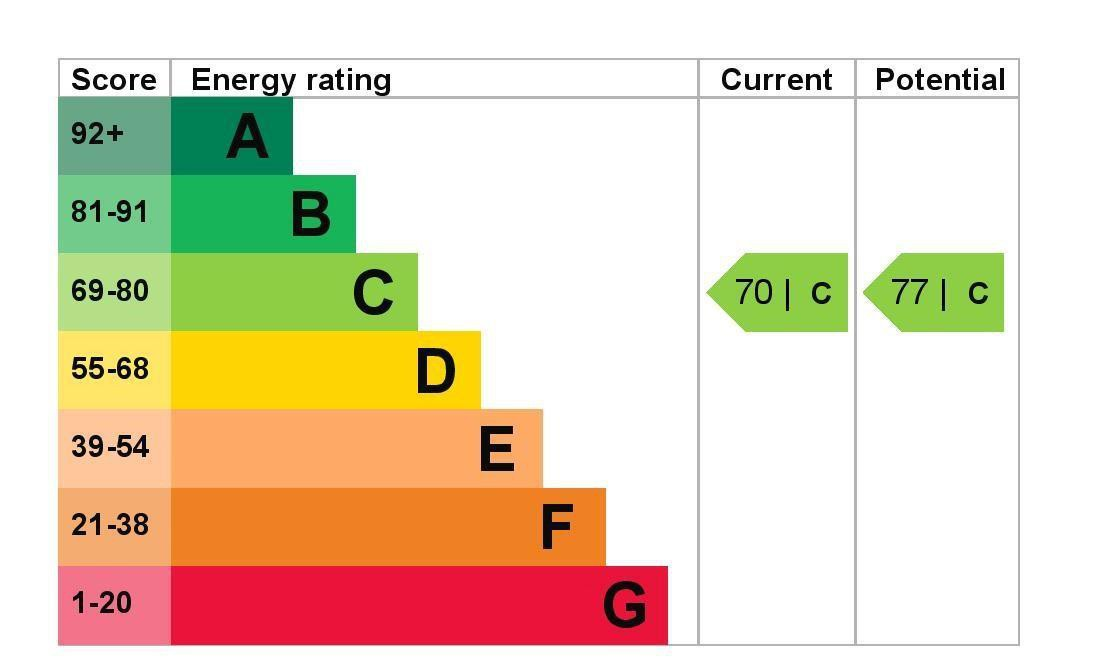 EPC Graph for 70 Burns Avenue, Feltham, Middlesex, TW14 9LY