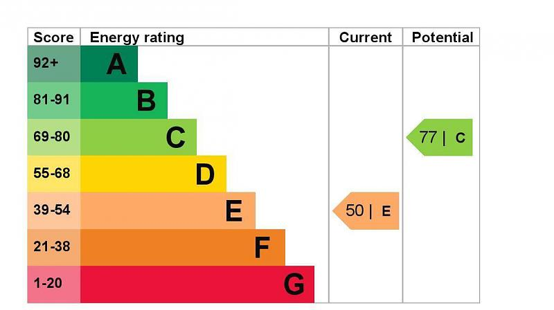 EPC Graph for 29 Stanwell Road, Ashford, Middlesex TW15 3EH