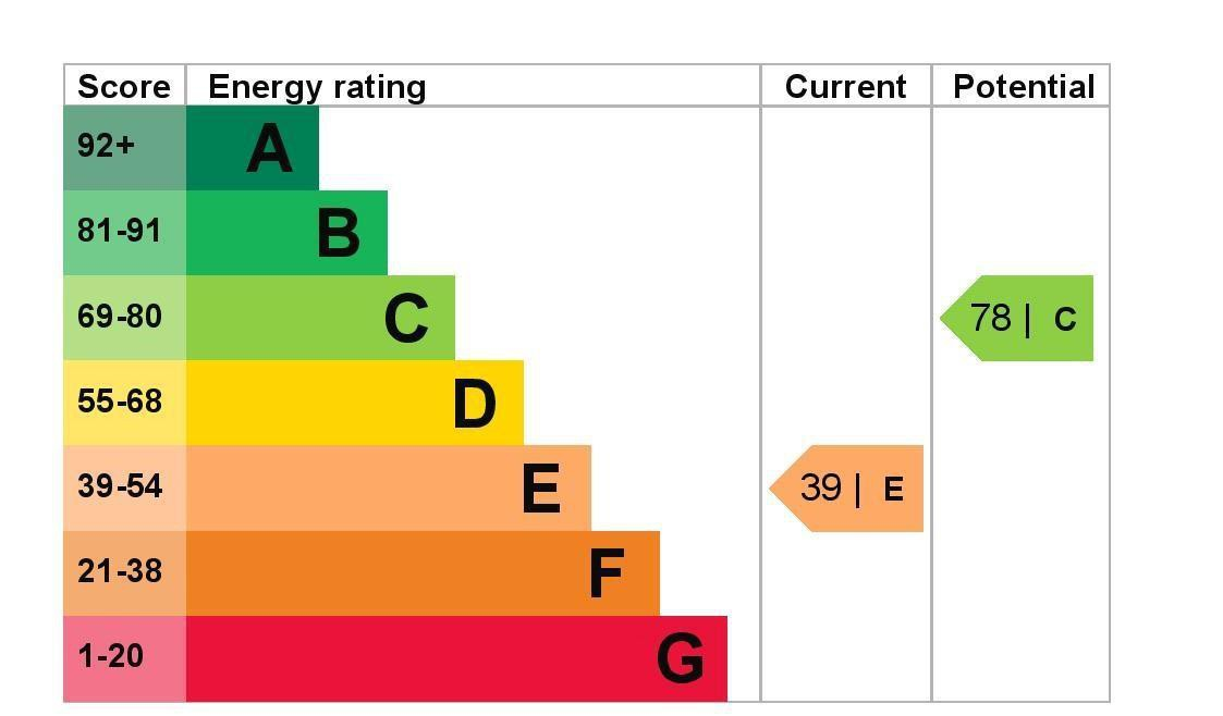 EPC Graph for 48 Anderson Drive, Ashford, Middlesex TW15 1BE