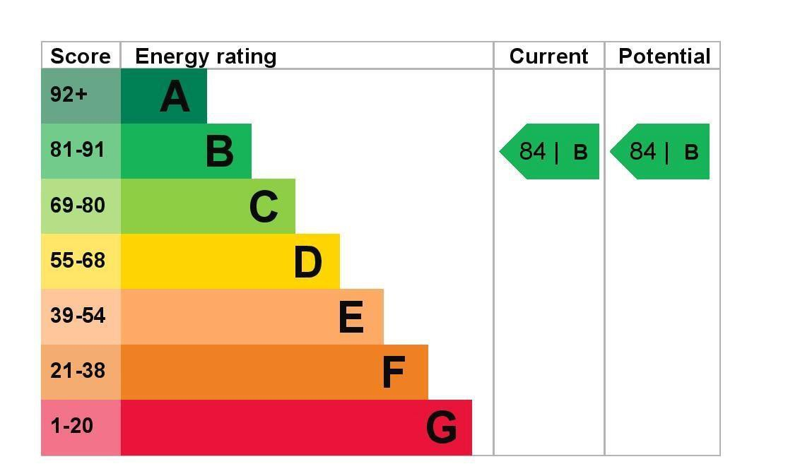 EPC Graph for 11 Maplewood Court, 47 Woodthorpe Road, Ashford, Middlesex TW15 2AU