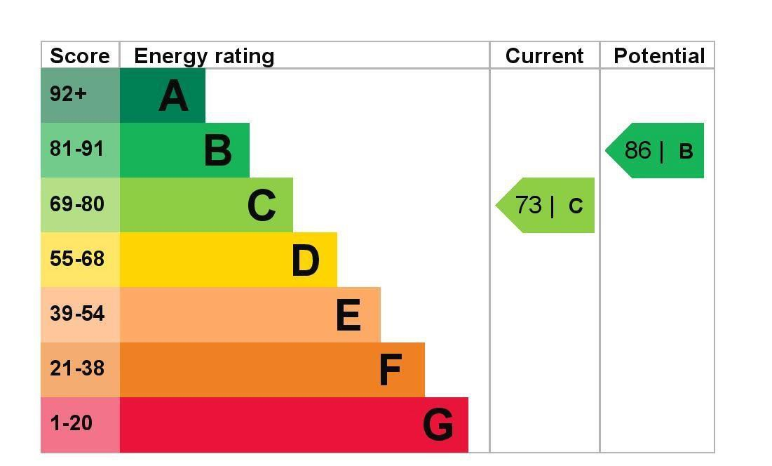 EPC Graph for 12 Anderson Drive, Ashford, Middlesex TW15 1BE