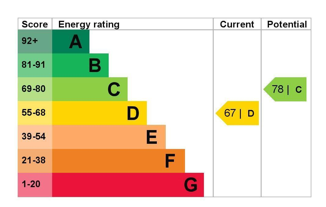 EPC Graph for 27 The Avenue, Wraysbury, Berkshire TW19 5EY