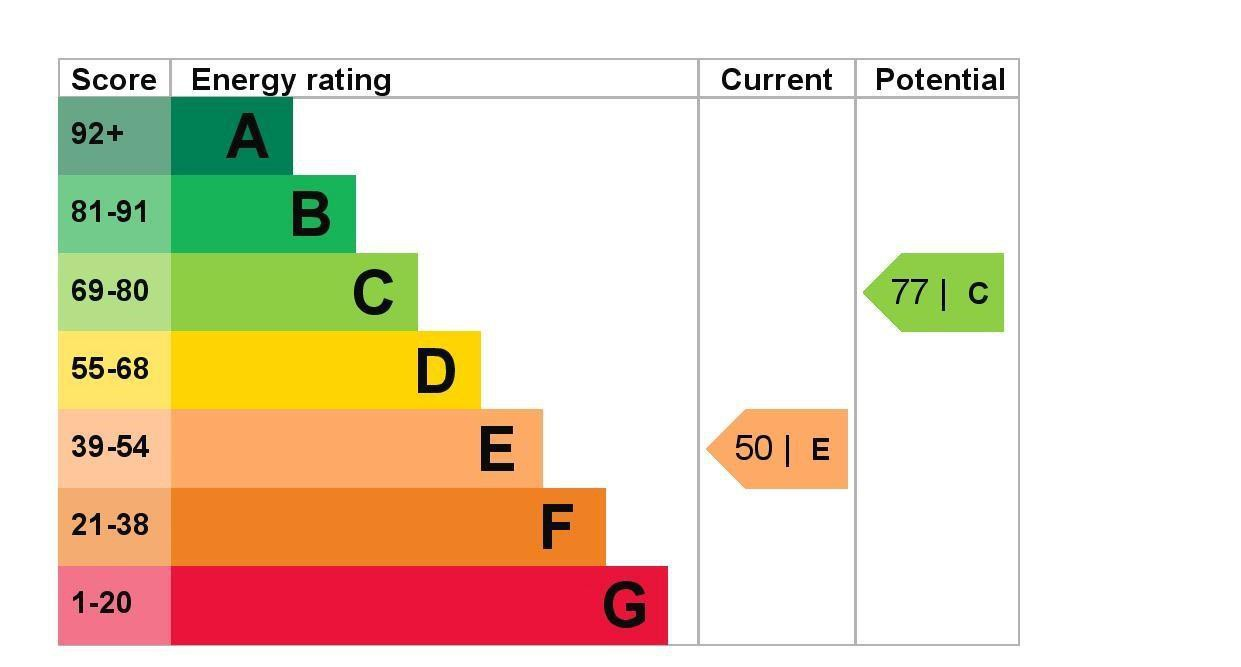 EPC Graph for 14 Rosary Gardens, Ashford, Middlesex TW15 1BX