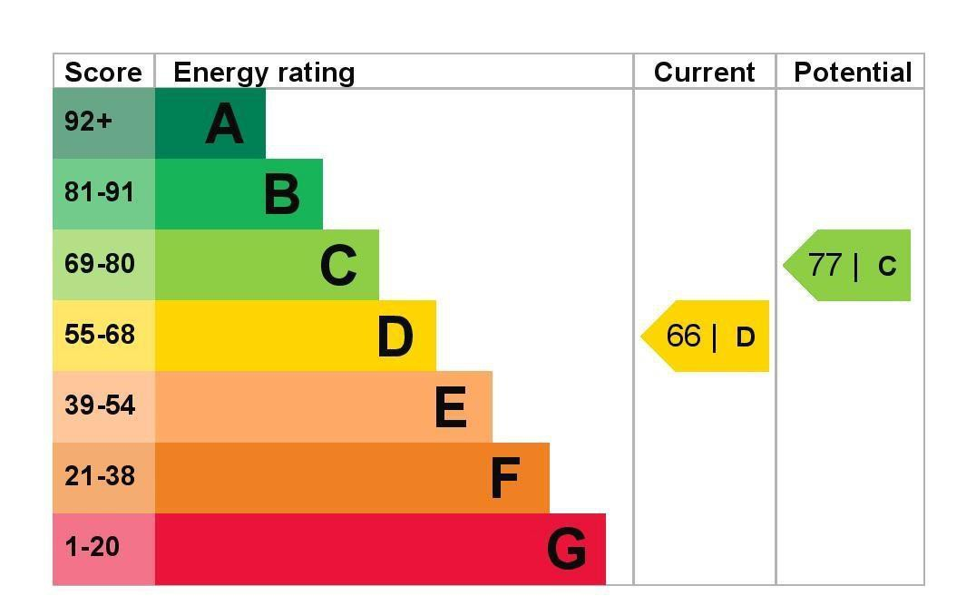 EPC Graph for 119 Staines Road West, Sunbury-On-Thames, Middlesex TW16 7BQ