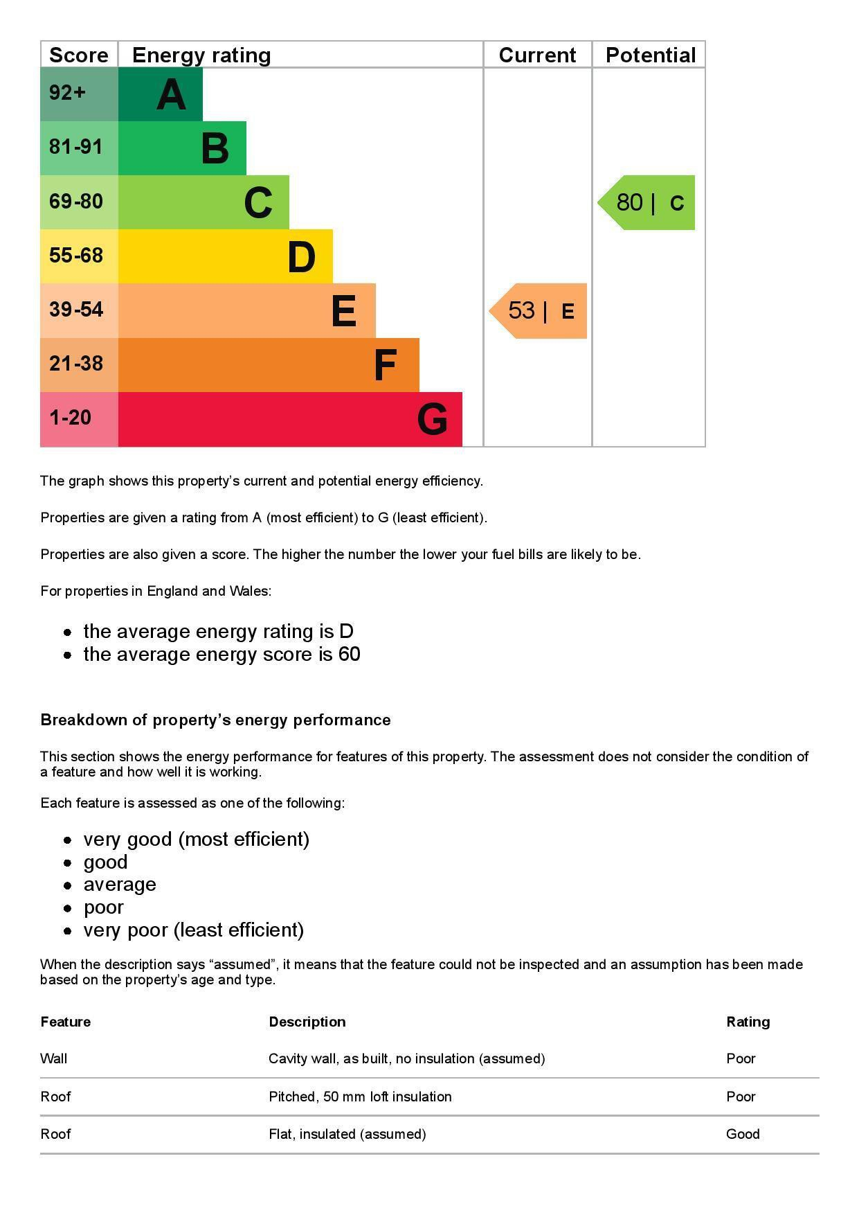 EPC Graph for 39 Cherry Tree Avenue, Staines-Upon-Thames, Middlesex TW18 1JB