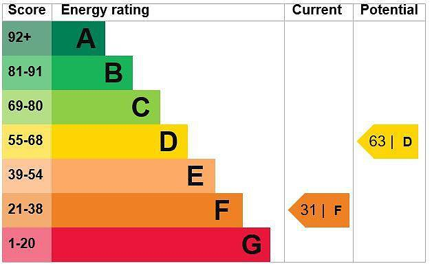 EPC Graph for Poppy Cottage, 13 The Row, The Hill, Winchmore Hill, Buckinghamshire, HP7 0NX